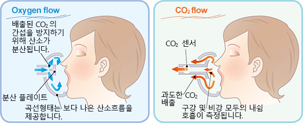 Oxygen flow and CO2 flow